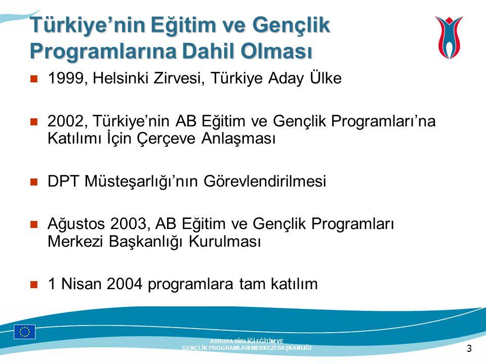 3 AVRUPA BİRLİĞİ EĞİTİM VE GENÇLİK PROGRAMLARI MERKEZİ BAŞKANLIĞI Türkiye'nin Eğitim ve Gençlik Programlarına Dahil Olması 1999, Helsinki Zirvesi, Türkiye Aday Ülke 2002, Türkiye'nin AB Eğitim ve Gençlik Programları'na Katılımı İçin Çerçeve Anlaşması DPT Müsteşarlığı'nın Görevlendirilmesi Ağustos 2003, AB Eğitim ve Gençlik Programları Merkezi Başkanlığı Kurulması 1 Nisan 2004 programlara tam katılım
