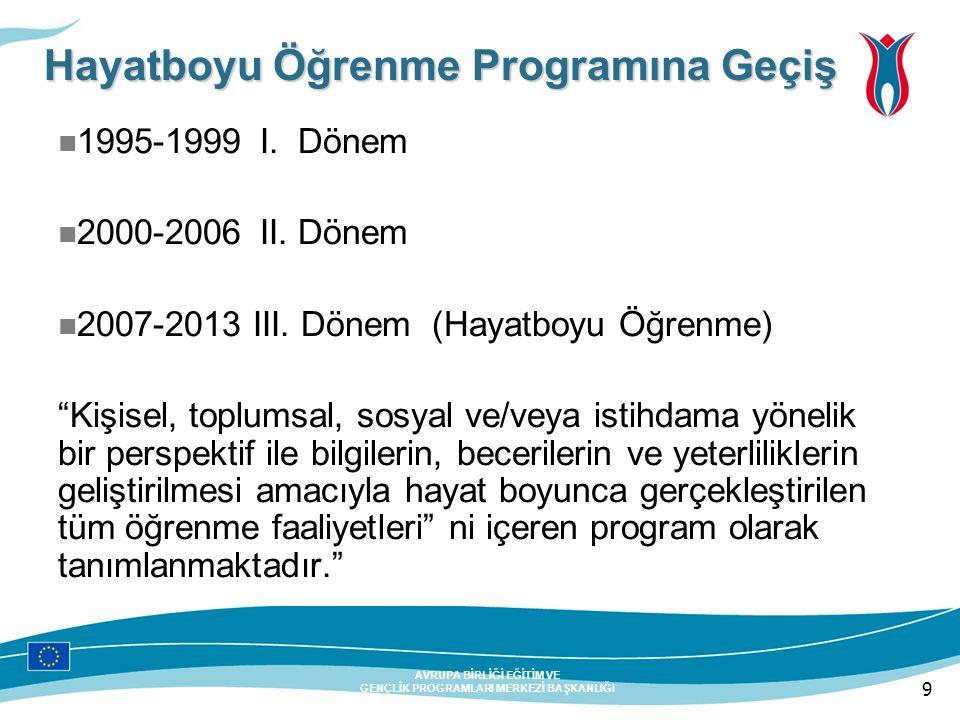 9 AVRUPA BİRLİĞİ EĞİTİM VE GENÇLİK PROGRAMLARI MERKEZİ BAŞKANLIĞI Hayatboyu Öğrenme Programına Geçiş 1995-1999 I. Dönem 2000-2006 II. Dönem 2007-2013