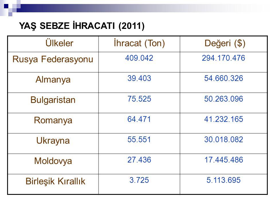 Ülkelerİhracat (Ton) Değeri ($) Rusya Federasyonu 409.042294.170.476 Almanya 39.40354.660.326 Bulgaristan 75.52550.263.096 Romanya 64.47141.232.165 Ukrayna 55.55130.018.082 Moldovya 27.43617.445.486 Birleşik Kırallık 3.7255.113.695 YAŞ SEBZE İHRACATI (2011)