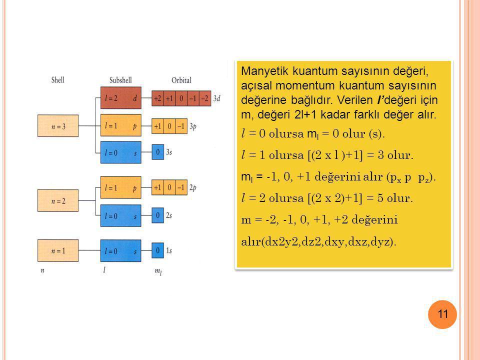 11 Manyetik kuantum sayısının değeri, açısal momentum kuantum sayısının değerine bağlıdır. Verilen l'değeri için m, değeri 2l+1 kadar farklı değer alı