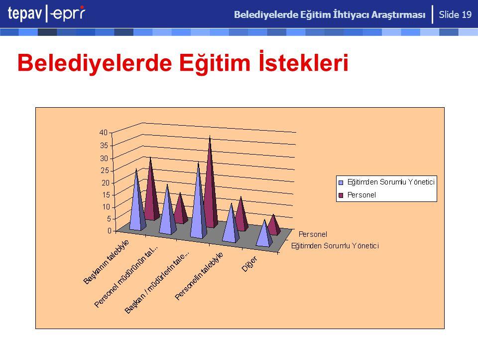 Belediyelerde Eğitim İhtiyacı Araştırması Slide 19 Belediyelerde Eğitim İstekleri