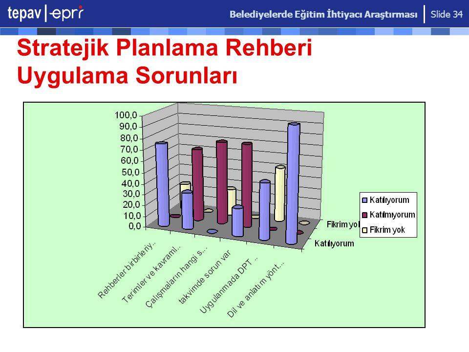 Belediyelerde Eğitim İhtiyacı Araştırması Slide 34 Stratejik Planlama Rehberi Uygulama Sorunları