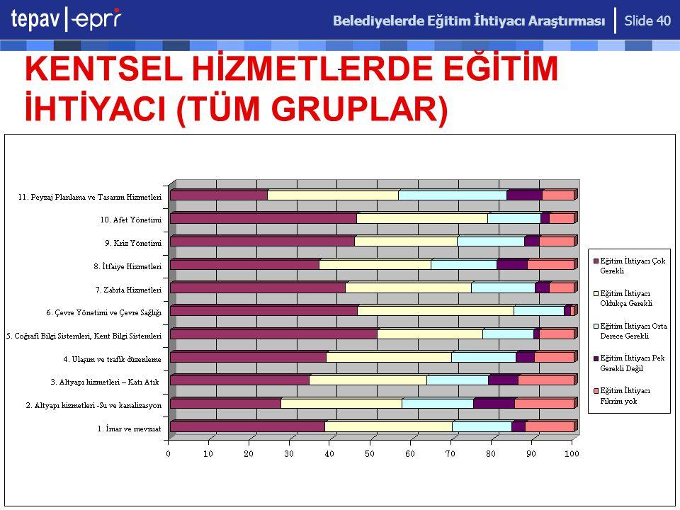 Belediyelerde Eğitim İhtiyacı Araştırması Slide 40 KENTSEL HİZMETLERDE EĞİTİM İHTİYACI (TÜM GRUPLAR)
