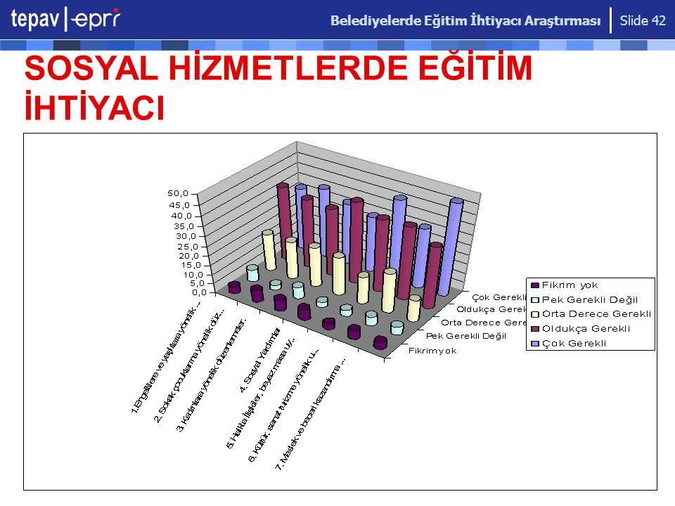 Belediyelerde Eğitim İhtiyacı Araştırması Slide 42 SOSYAL HİZMETLERDE EĞİTİM İHTİYACI