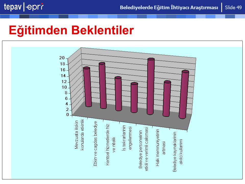 Belediyelerde Eğitim İhtiyacı Araştırması Slide 49 Eğitimden Beklentiler