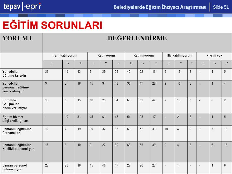 Belediyelerde Eğitim İhtiyacı Araştırması Slide 51 EĞİTİM SORUNLARI YORUM 1DEĞERLENDİRME Tam katılıyorumKatılıyorumKatılmıyorumHiç katılmıyorumFikrim yok EYPEYPEYPEYPEYP Yöneticiler Eğitime karşıdır 361943939284522169 6-15 Yöneticiler, personeli eğitime teşvik etmiyor 93184531433647289165-14 Eğitimde Gelişmeler önem verilmiyor 18515182534635542-135--2 Eğitim hizmet bilgi eksikliği var -1031456143542317-23-15 Uzmanlık eğitimine Personel az 107192032336052311042-313 Uzmanlık eğitimine Nitelikli personel yok 1861092730635639943-616 Uzman personel bulunamıyor 272318454647272627-1--16