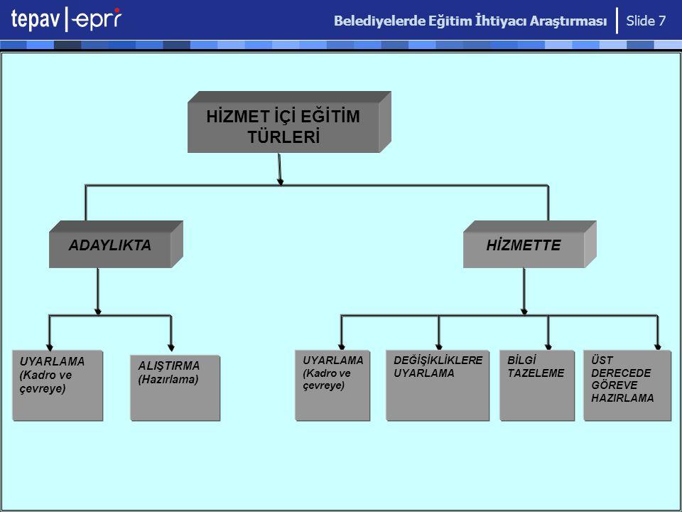 Belediyelerde Eğitim İhtiyacı Araştırması Slide 7 HİZMET İÇİ EĞİTİM TÜRLERİ ADAYLIKTAHİZMETTE UYARLAMA (Kadro ve çevreye) ALIŞTIRMA (Hazırlama) UYARLAMA (Kadro ve çevreye) DEĞİŞİKLİKLERE UYARLAMA BİLGİ TAZELEME ÜST DERECEDE GÖREVE HAZIRLAMA