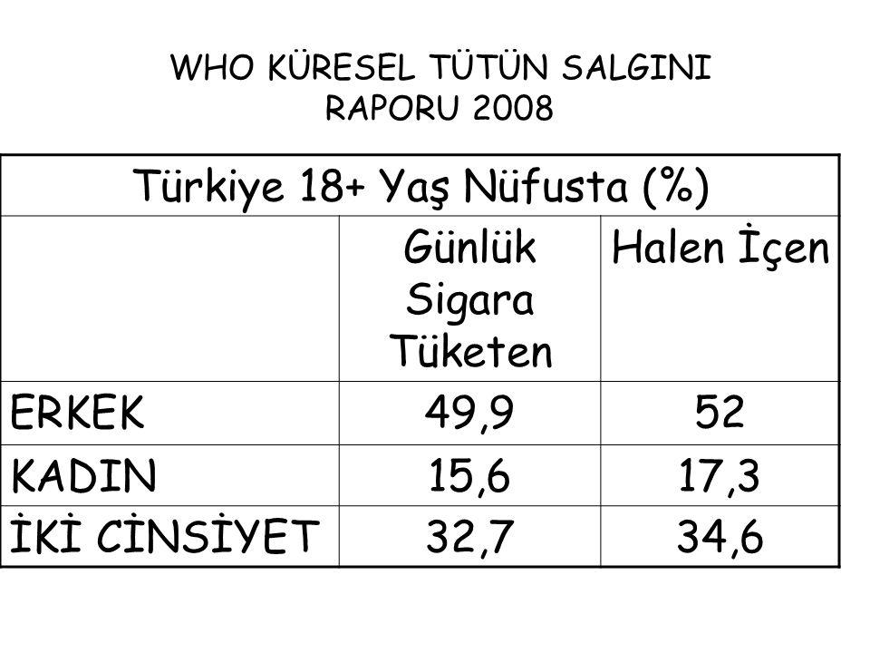 WHO KÜRESEL TÜTÜN SALGINI RAPORU 2008 Türkiye 18+ Yaş Nüfusta (%) Günlük Sigara Tüketen Halen İçen ERKEK49,952 KADIN15,617,3 İKİ CİNSİYET32,734,6