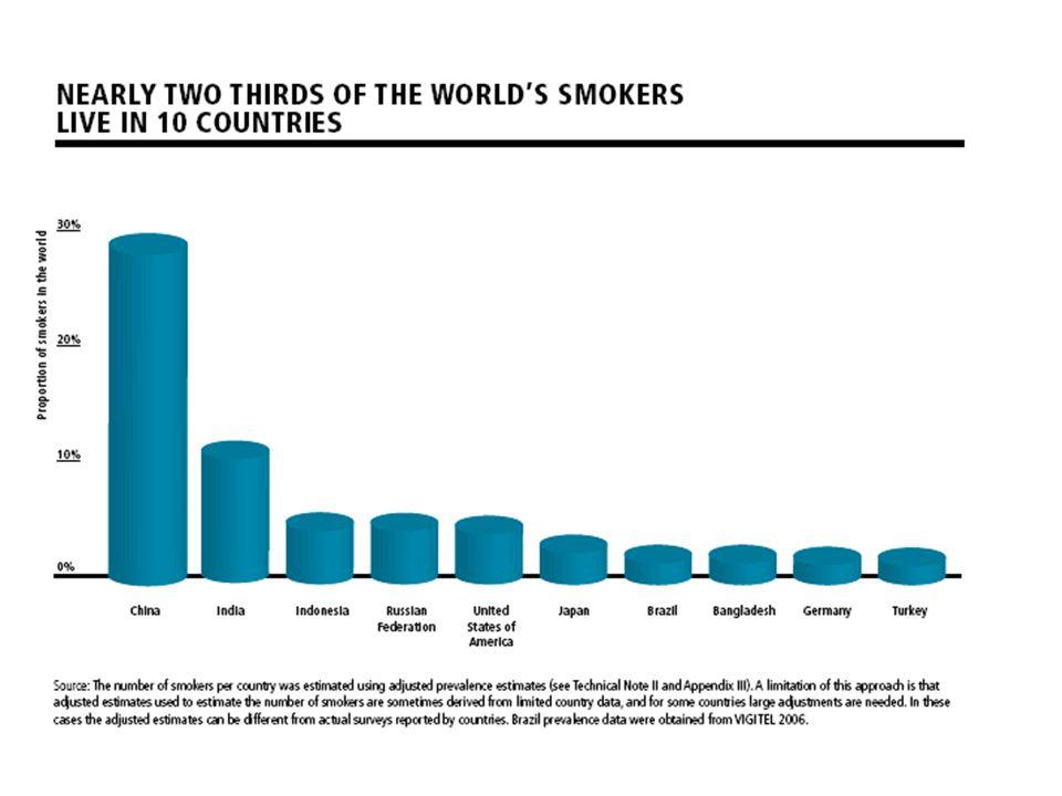 TÜRKİYE 17-20 MİLYON SİGARA İÇEN VAR Saatte 12 Günde 300-320 Yılda 100-117 Bin kişi ölüyor 2025 yılında 240 Bin kişi ölecek