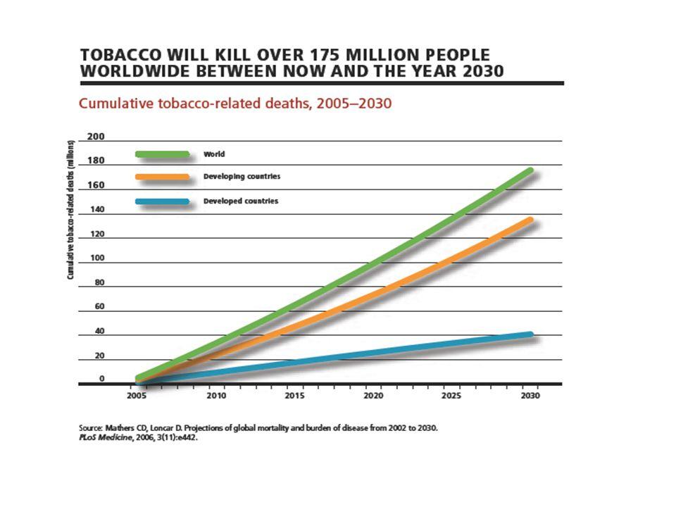 Tekeller Küresel ahlak Kuramsal demokrasi İnsana zararlı olduğu bilinen ve yasal olarak serbest olan tek madde tütündür Yalnızca eğitim olanağı bırakıyor Sigaradan elde ettiği ekonomik güç ve reklam olanakları ile eğitimi de etkisizleştiriyor