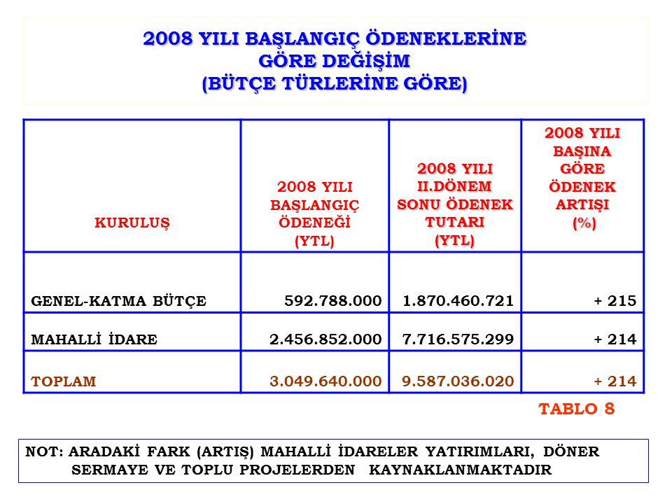 2008 YILI BAŞLANGIÇ ÖDENEKLERİNE GÖRE DEĞİŞİM (BÜTÇE TÜRLERİNE GÖRE) KURULUŞ 2008 YILI BAŞLANGIÇ ÖDENEĞİ (YTL) 2008 YILI II.DÖNEM SONU ÖDENEK TUTARI (YTL) 2008 YILI BAŞINA GÖRE ÖDENEK ARTIŞI (%) (%) GENEL-KATMA BÜTÇE592.788.0001.870.460.721+ 215 MAHALLİ İDARE2.456.852.0007.716.575.299 + 214 TOPLAM3.049.640.0009.587.036.020+ 214 NOT: ARADAKİ FARK (ARTIŞ) MAHALLİ İDARELER YATIRIMLARI, DÖNER SERMAYE VE TOPLU PROJELERDEN KAYNAKLANMAKTADIR TABLO 8