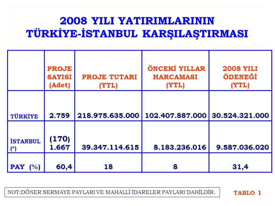 2008 YILI YATIRIMLARININ TÜRKİYE-İSTANBUL KARŞILAŞTIRMASI PROJE SAYISI (Adet) PROJE TUTARI (YTL) ÖNCEKİ YILLAR HARCAMASI (YTL) 2008 YILI ÖDENEĞİ (YTL) TÜRKİYE2.759218.975.635.000102.407.887.00030.524.321.000 İSTANBUL (*) (170 ) 1.66739.347.114.6158.183.236.0169.587.036.020 PAY (%)60,418831,4 TABLO 1 NOT:DÖNER SERMAYE PAYLARI VE MAHALLİ İDARELER PAYLARI DAHİLDİR.