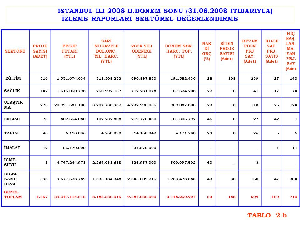 İSTANBUL İLİ 2008 II.DÖNEM SONU (31.08.2008 İTİBARIYLA) İZLEME RAPORLARI SEKTÖREL DEĞERLENDİRME SEKTÖRÜ PROJE SAYISI (ADET) PROJE TUTARI (YTL) SARİ MUKAVELE DOL.ÖNC.