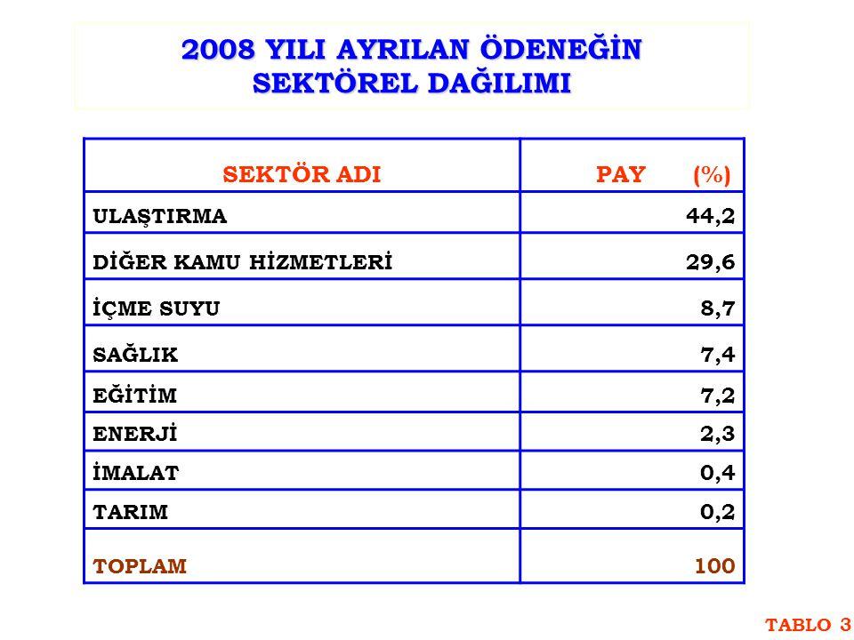 2008 YILI AYRILAN ÖDENEĞİN SEKTÖREL DAĞILIMI SEKTÖR ADI PAY (%) ULAŞTIRMA44,2 DİĞER KAMU HİZMETLERİ29,6 İÇME SUYU8,7 SAĞLIK7,4 EĞİTİM7,2 ENERJİ2,3 İMALAT0,4 TARIM0,2 TOPLAM100 TABLO 3