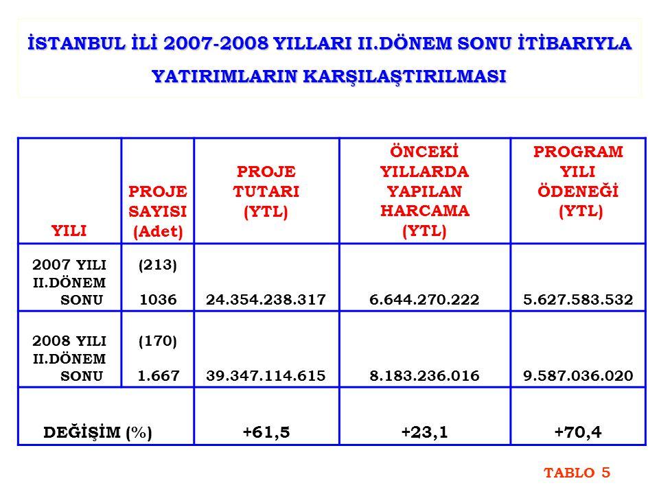 İSTANBUL İLİ 2007-2008 YILLARI II.DÖNEM SONU İTİBARIYLA YATIRIMLARIN KARŞILAŞTIRILMASI YILI PROJE SAYISI (Adet) PROJE TUTARI (YTL) ÖNCEKİ YILLARDA YAPILAN HARCAMA (YTL) PROGRAM YILI ÖDENEĞİ (YTL) 2007 YILI II.DÖNEM SONU (213) 103624.354.238.3176.644.270.2225.627.583.532 2008 YILI II.DÖNEM SONU (170) 1.66739.347.114.6158.183.236.0169.587.036.020 DEĞİŞİM (%) +61,5+23,1+70,4 TABLO 5