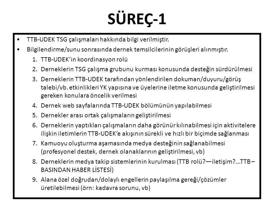 SÜREÇ-1 TTB-UDEK TSG çalışmaları hakkında bilgi verilmiştir.