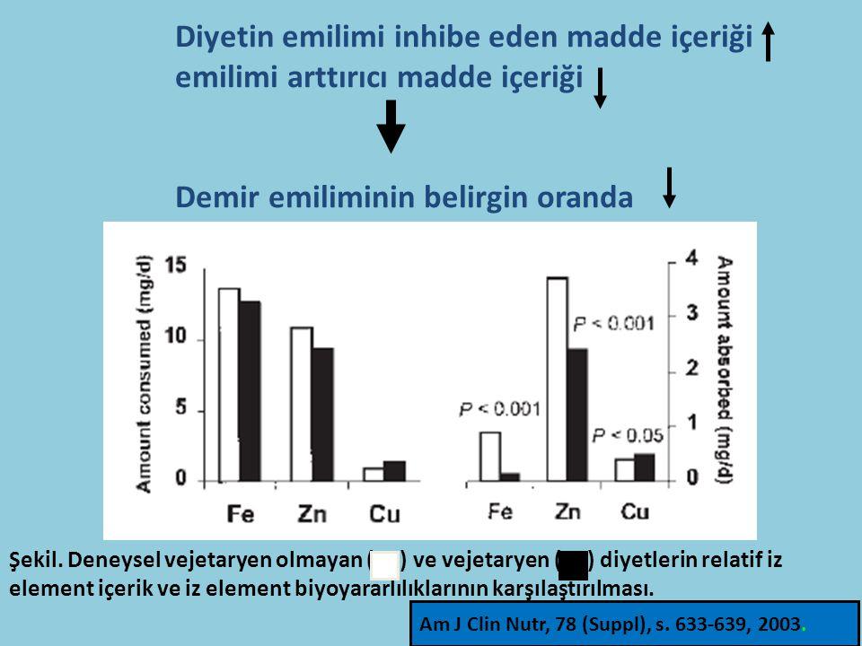 Diyetin emilimi inhibe eden madde içeriği emilimi arttırıcı madde içeriği Demir emiliminin belirgin oranda Şekil.