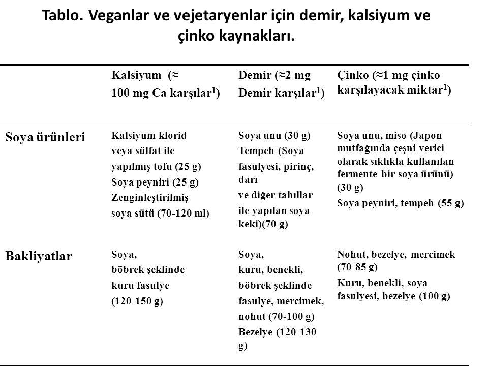 Tablo. Veganlar ve vejetaryenlar için demir, kalsiyum ve çinko kaynakları.