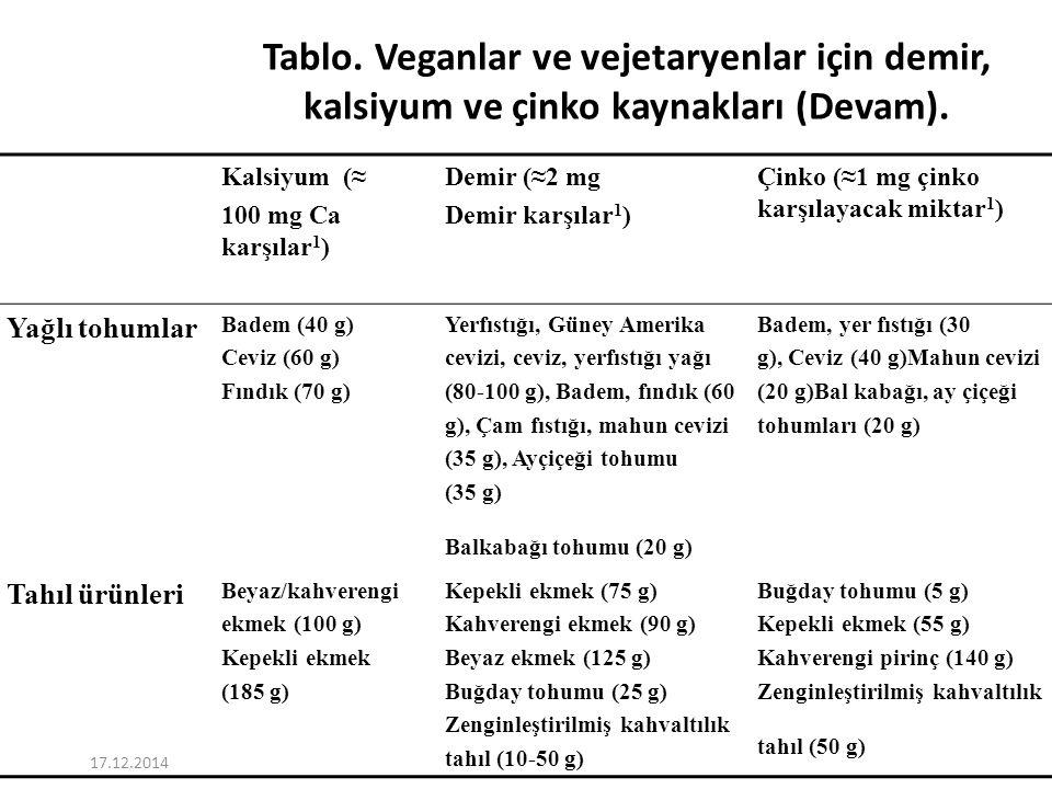 17.12.2014 Tablo. Veganlar ve vejetaryenlar için demir, kalsiyum ve çinko kaynakları (Devam).