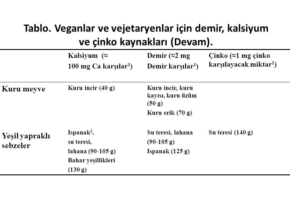 Tablo. Veganlar ve vejetaryenlar için demir, kalsiyum ve çinko kaynakları (Devam).
