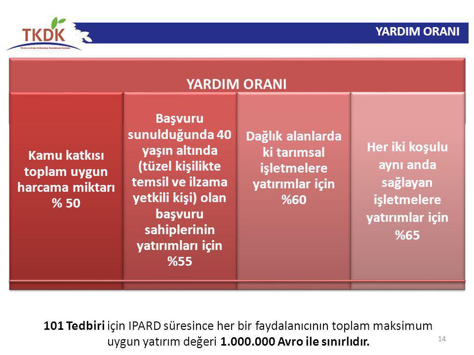 YARDIM ORANI 14 101 Tedbiri için IPARD süresince her bir faydalanıcının toplam maksimum uygun yatırım değeri 1.000.000 Avro ile sınırlıdır. YARDIM ORA