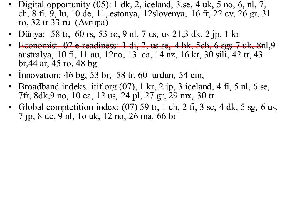 96-97 50/55 İnsani gelişme: 82-96 / 196 Digital opportunity (05): 1 dk, 2, iceland, 3.se, 4 uk, 5 no, 6, nl, 7, ch, 8 fi, 9, lu, 10 de, 11, estonya, 12slovenya, 16 fr, 22 cy, 26 gr, 31 ro, 32 tr 33 ru (Avrupa) Dünya: 58 tr, 60 rs, 53 ro, 9 nl, 7 us, us 21,3 dk, 2 jp, 1 kr Economist 07 e-readiness: 1 dj, 2, us-se, 4 hk, 5ch, 6 sgş 7 uk, 8nl,9 australya, 10 fi, 11 au, 12no, 13 ca, 14 nz, 16 kr, 30 sili, 42 tr, 43 br,44 ar, 45 ro, 48 bg İnnovation: 46 bg, 53 br, 58 tr, 60 urdun, 54 cin, Broadband indeks.