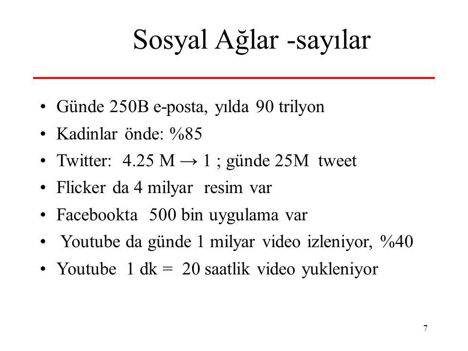7 Sosyal Ağlar -sayılar Günde 250B e-posta, yılda 90 trilyon Kadinlar önde: %85 Twitter: 4.25 M → 1 ; günde 25M tweet Flicker da 4 milyar resim var Facebookta 500 bin uygulama var Youtube da günde 1 milyar video izleniyor, %40 Youtube 1 dk = 20 saatlik video yukleniyor
