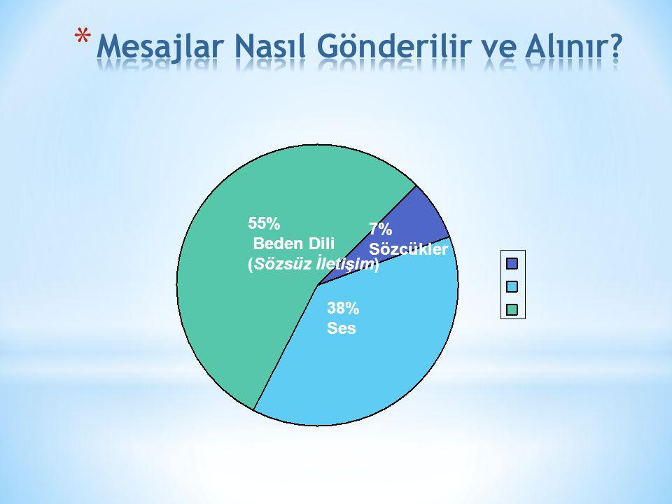 55% Beden Dili (Sözsüz İletişim) 7% Sözcükler 38% Ses