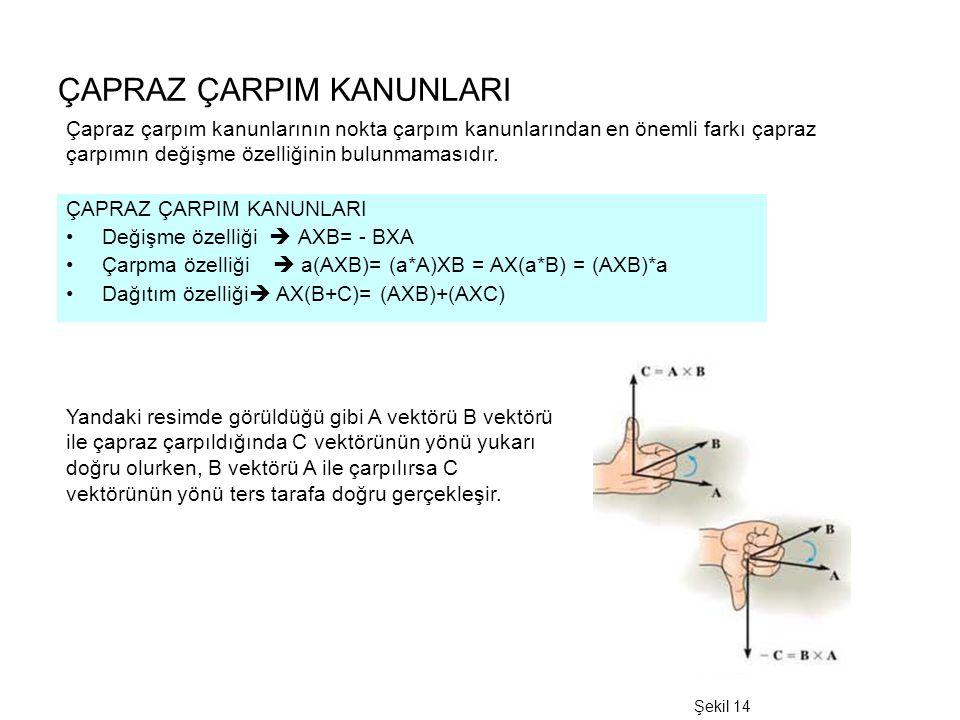 ÇAPRAZ ÇARPIM KANUNLARI Çapraz çarpım kanunlarının nokta çarpım kanunlarından en önemli farkı çapraz çarpımın değişme özelliğinin bulunmamasıdır. ÇAPR