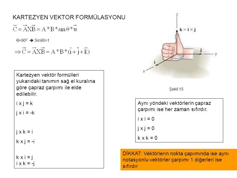 KARTEZYEN VEKTOR FORMÜLASYONU Kartezyen vektör formülleri yukarıdaki tanımın sağ el kuralına göre çapraz çarpımı ile elde edilebilir. i x j = k j x i