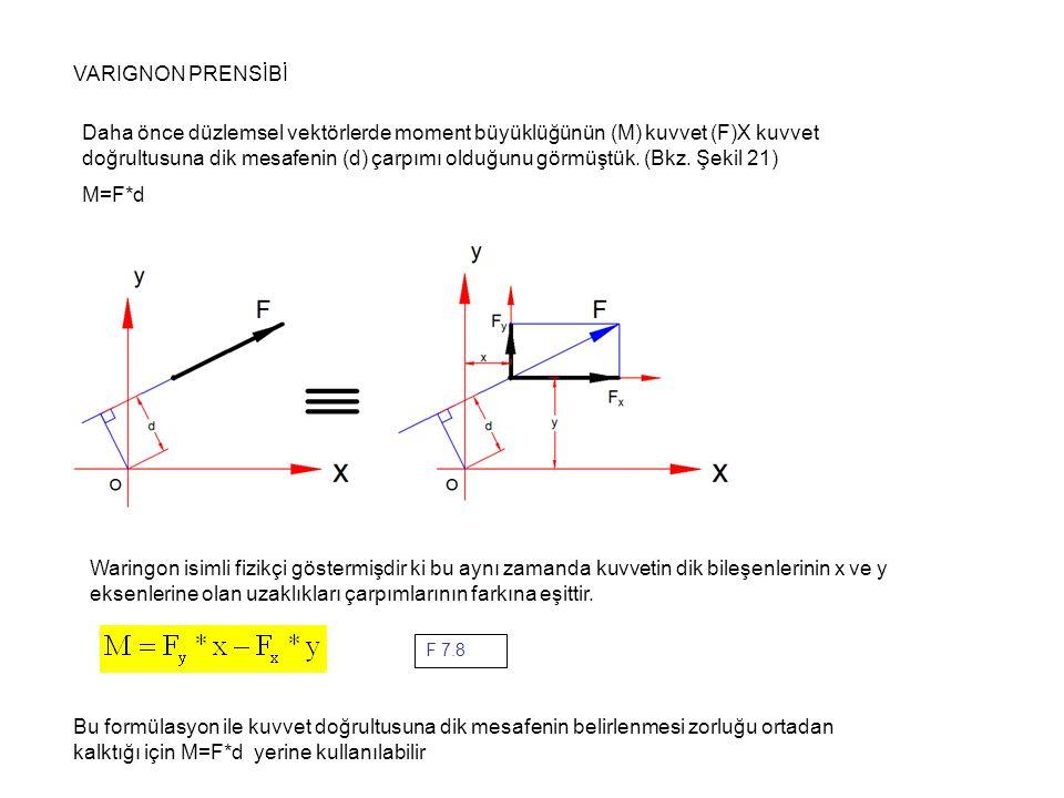 VARIGNON PRENSİBİ Daha önce düzlemsel vektörlerde moment büyüklüğünün (M) kuvvet (F)X kuvvet doğrultusuna dik mesafenin (d) çarpımı olduğunu görmüştük