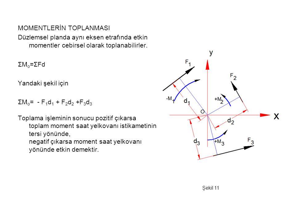 MOMENTLERİN TOPLANMASI Düzlemsel planda aynı eksen etrafında etkin momentler cebirsel olarak toplanabilirler. ΣM o =ΣFd Yandaki şekil için ΣM o = - F