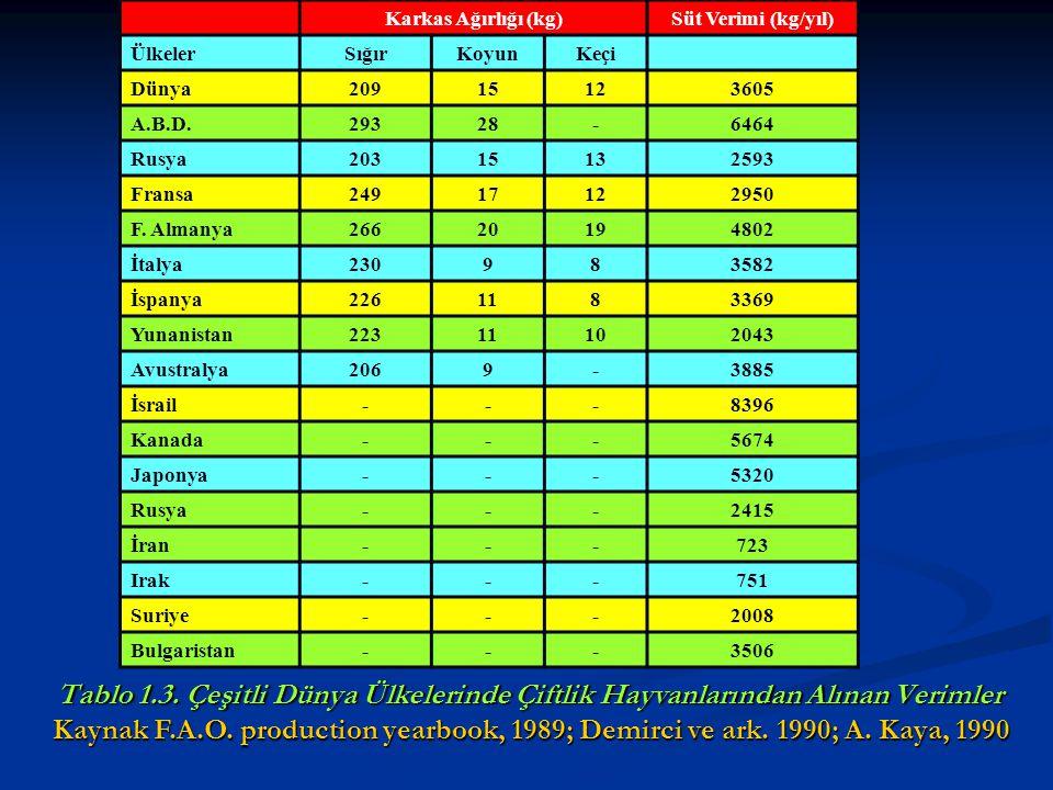 Tablo 1.3. Çeşitli Dünya Ülkelerinde Çiftlik Hayvanlarından Alınan Verimler Karkas Ağırlığı (kg)Süt Verimi (kg/yıl) ÜlkelerSığırKoyunKeçi Dünya2091512