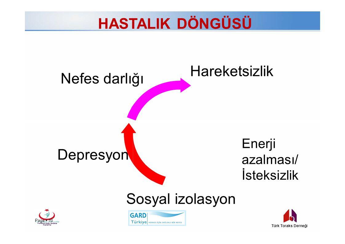 HASTALIKDÖNGÜSÜ Nefesdarlığı Page  10 Türk Toraks Derneği Sosyalizolasyon Depresyon Hareketsizlik Enerji azalması/ İsteksizlik