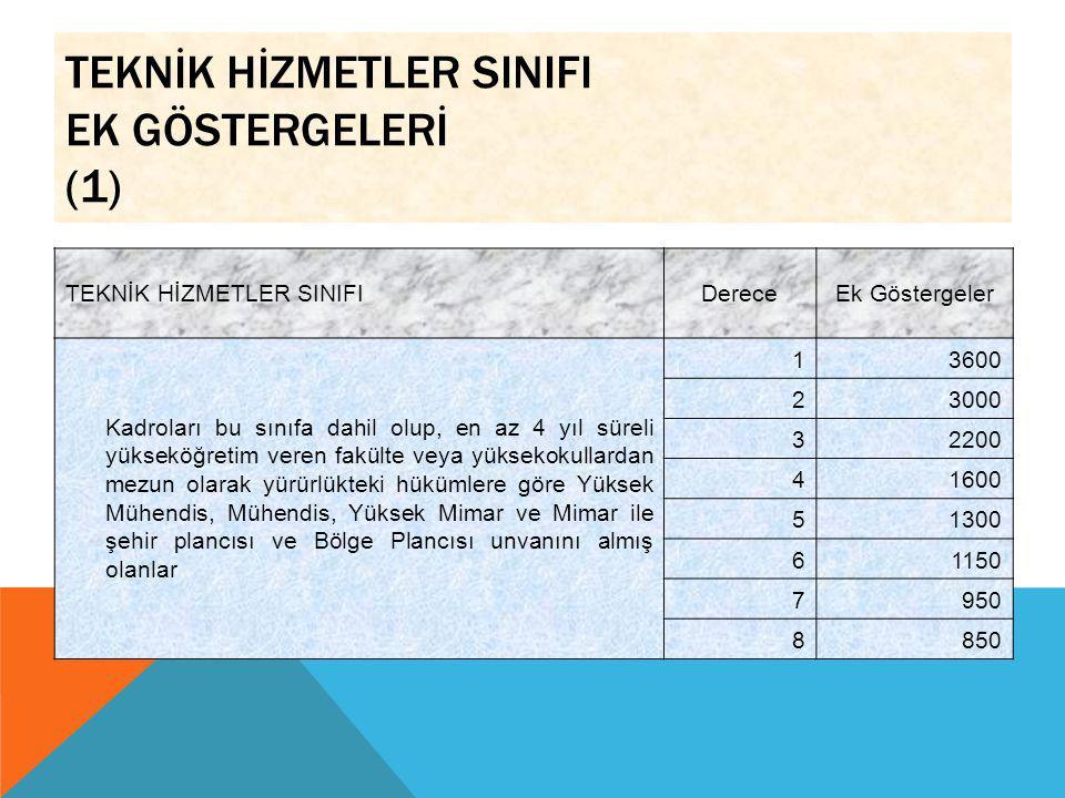 TEKNİK HİZMETLER SINIFI EK GÖSTERGELERİ (1) TEKNİK HİZMETLER SINIFIDereceEk Göstergeler Kadroları bu sınıfa dahil olup, en az 4 yıl süreli yükseköğret