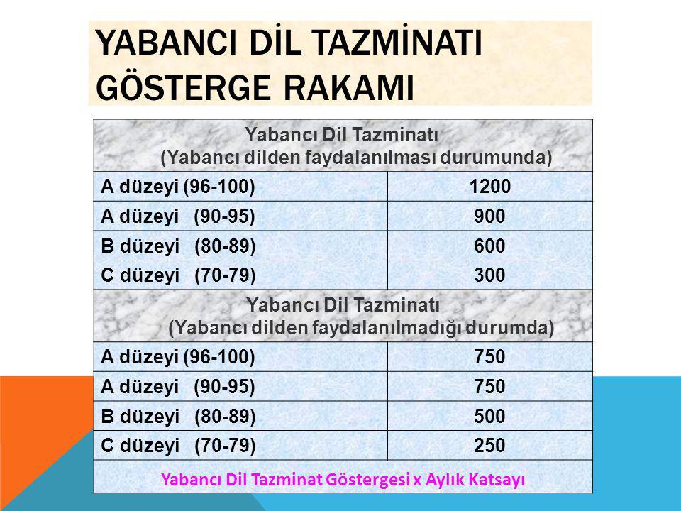 YABANCI DİL TAZMİNATI GÖSTERGE RAKAMI Yabancı Dil Tazminatı (Yabancı dilden faydalanılması durumunda) A düzeyi (96-100)1200 A düzeyi (90-95)900 B düze