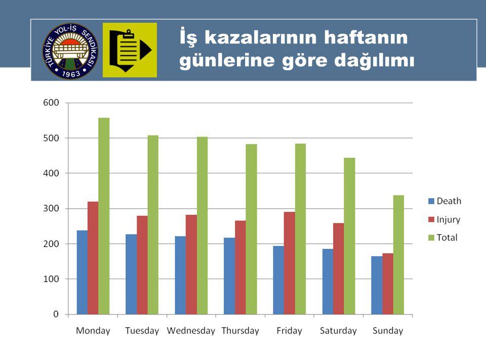 İş kazalarının haftanın günlerine göre dağılımı