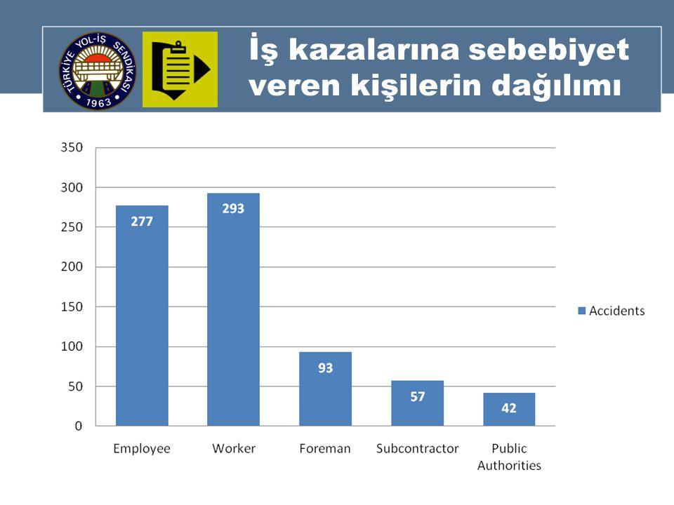 İş kazalarına sebebiyet veren kişilerin dağılımı