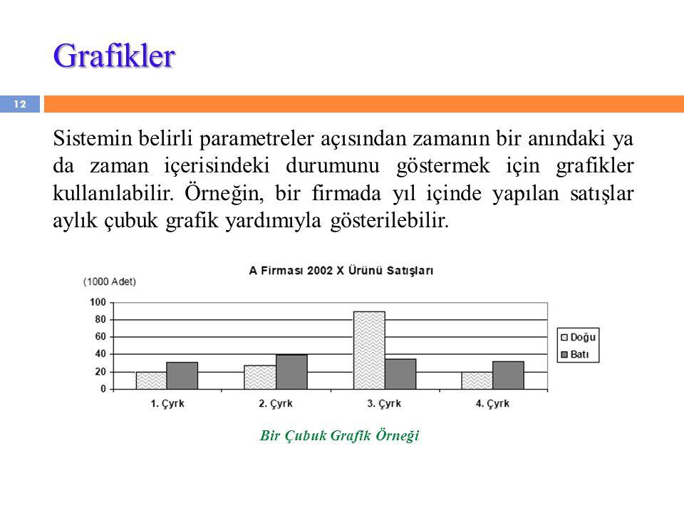 12 Sistemin belirli parametreler açısından zamanın bir anındaki ya da zaman içerisindeki durumunu göstermek için grafikler kullanılabilir. Örneğin, bi