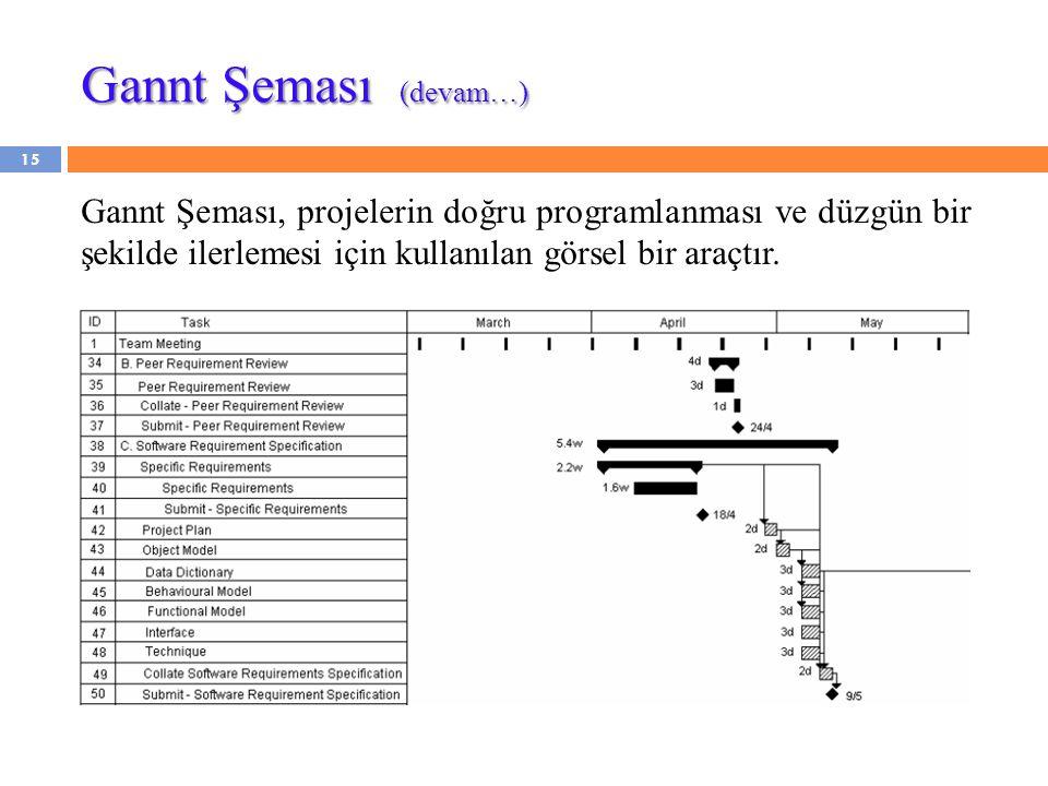 15 Gannt Şeması, projelerin doğru programlanması ve düzgün bir şekilde ilerlemesi için kullanılan görsel bir araçtır. Gannt Şeması (devam…)