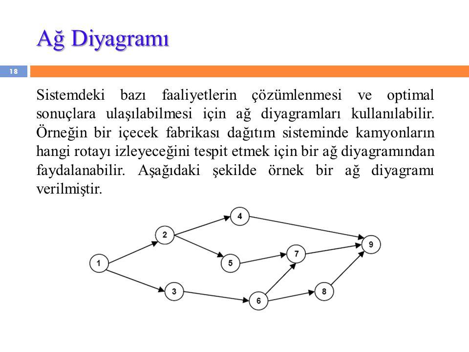 18 Sistemdeki bazı faaliyetlerin çözümlenmesi ve optimal sonuçlara ulaşılabilmesi için ağ diyagramları kullanılabilir. Örneğin bir içecek fabrikası da