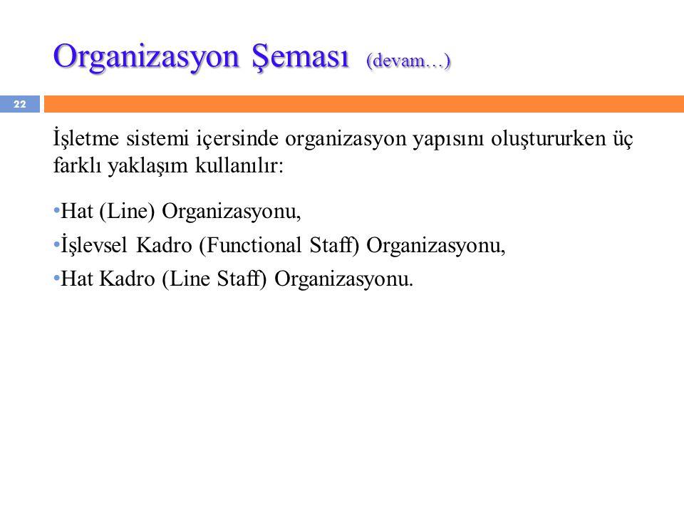 22 İşletme sistemi içersinde organizasyon yapısını oluştururken üç farklı yaklaşım kullanılır: Hat (Line) Organizasyonu, İşlevsel Kadro (Functional Staff) Organizasyonu, Hat Kadro (Line Staff) Organizasyonu.