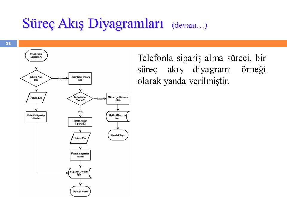 28 Telefonla sipariş alma süreci, bir süreç akış diyagramı örneği olarak yanda verilmiştir. Süreç Akış Diyagramları (devam…)