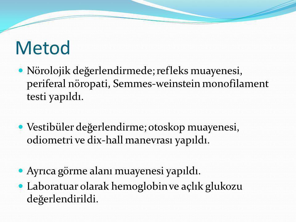 Metod Nörolojik değerlendirmede; refleks muayenesi, periferal nöropati, Semmes-weinstein monofilament testi yapıldı.