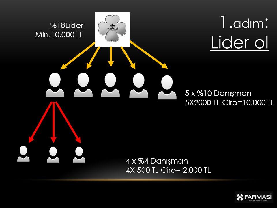 1. adım : Lider ol %18Lider Min.10.000 TL 4 x %4 Danışman 4 x %4 Danışman 4X 500 TL Ciro= 2.000 TL 4X 500 TL Ciro= 2.000 TL 5 x %10 Danışman 5X2000 TL