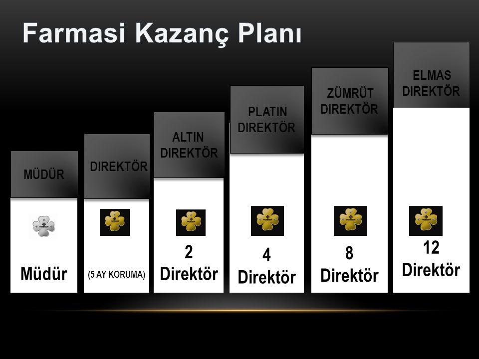 Müdür (5 AY KORUMA) 2 Direktör 4 Direktör MÜDÜR DIREKTÖR ALTIN DIREKTÖR ALTIN DIREKTÖR PLATIN DIREKTÖR PLATIN DIREKTÖR ELMAS DIREKTÖR ELMAS DIREKTÖR 8 Direktör 12 Direktör ZÜMRÜT DIREKTÖR ZÜMRÜT DIREKTÖR
