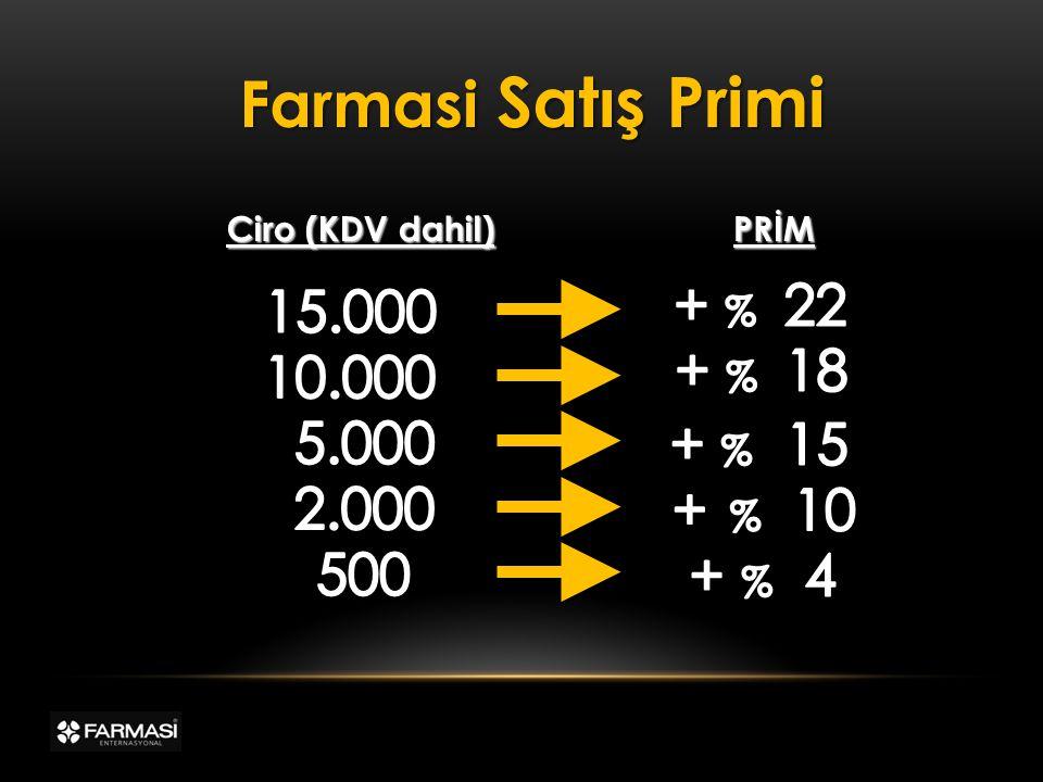 PRİM Ciro (KDV dahil) Farmasi Satış Primi
