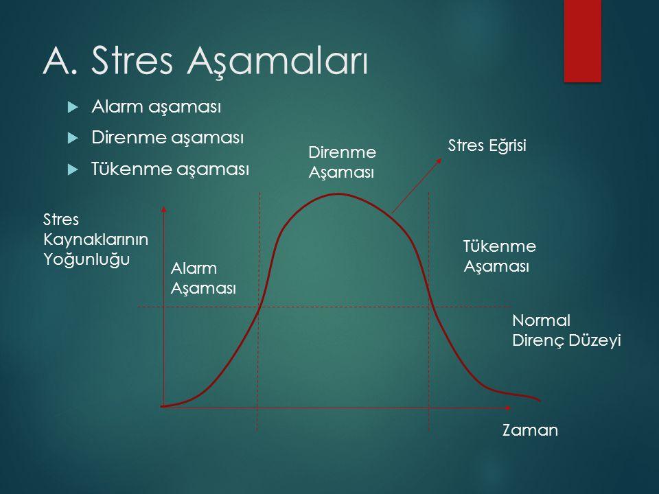 A. Stres Aşamaları  Alarm aşaması  Direnme aşaması  Tükenme aşaması Stres Kaynaklarının Yoğunluğu Zaman Normal Direnç Düzeyi Stres Eğrisi Alarm Aşa