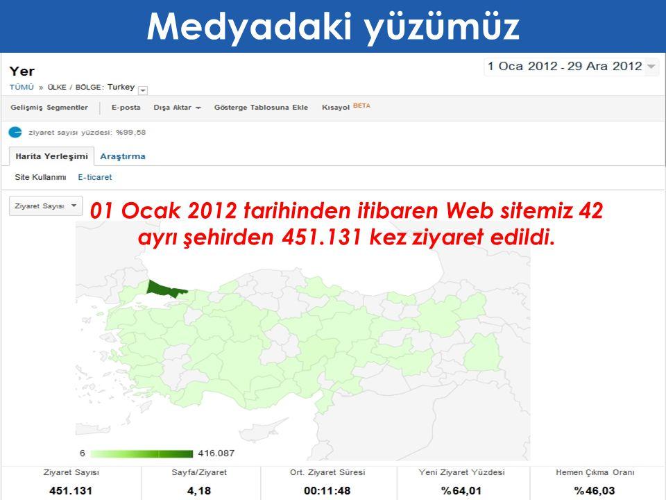 01 Ocak 2012 tarihinden itibaren Web sitemiz 42 ayrı şehirden 451.131 kez ziyaret edildi.