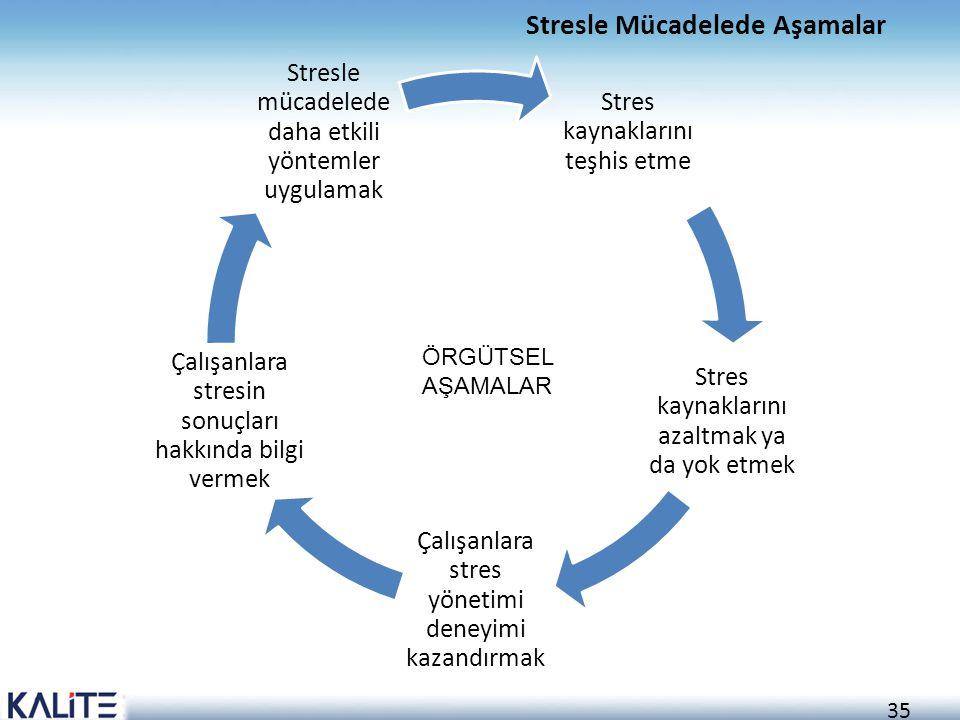 35 Stresle Mücadelede Aşamalar Stres kaynaklarını teşhis etme Stres kaynaklarını azaltmak ya da yok etmek Çalışanlara stres yönetimi deneyimi kazandır